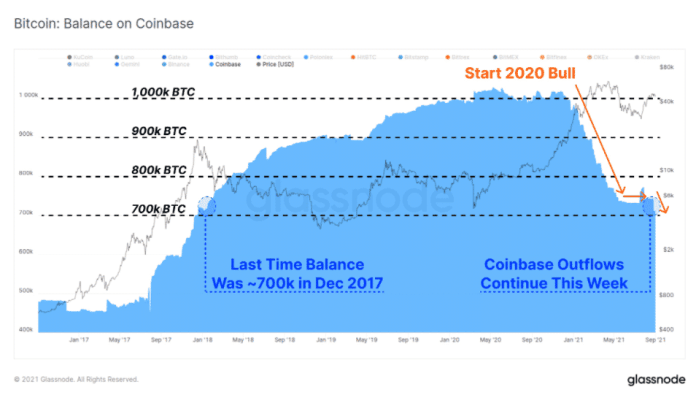 Bitcoinové rezervy na Coinbase. Zdroj: Glassnode/Twitter