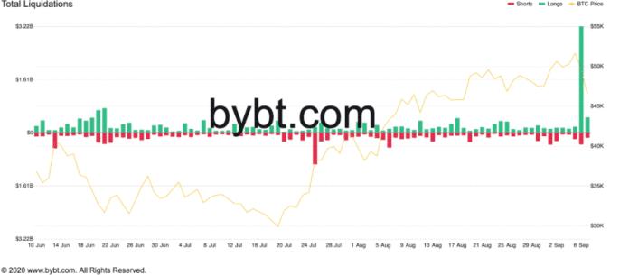 Likvidácia BTC za posledný deň. Zdroj: Bybt