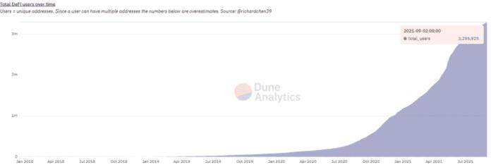 DeFi users.  Source: Dune Analytics