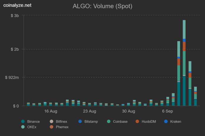 ALGO trade volumes on spot