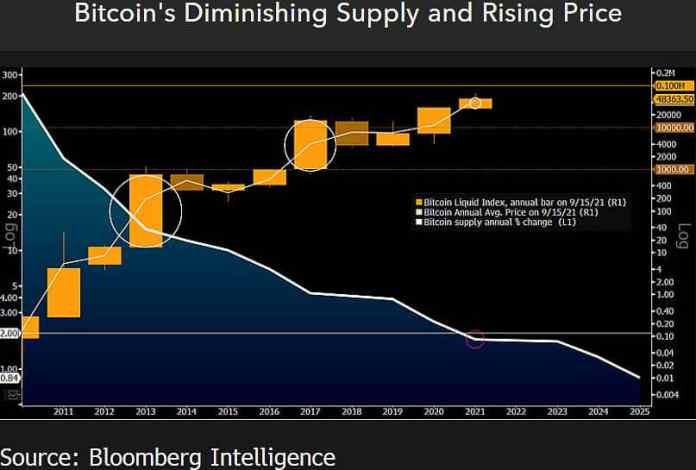 Predikcia ceny BTC podľa McGlona