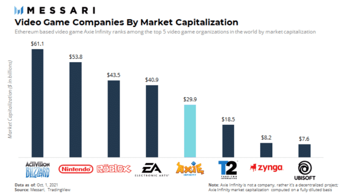 Top gaming companies by market capitalization.  Source: Messari