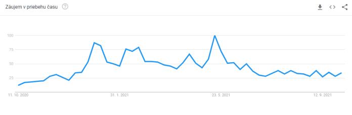 Trend vyhľadávania pojmu Bitcoin