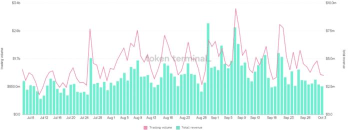 Uniswap trading volume vs.  total revenues.  Source: Token Terminal