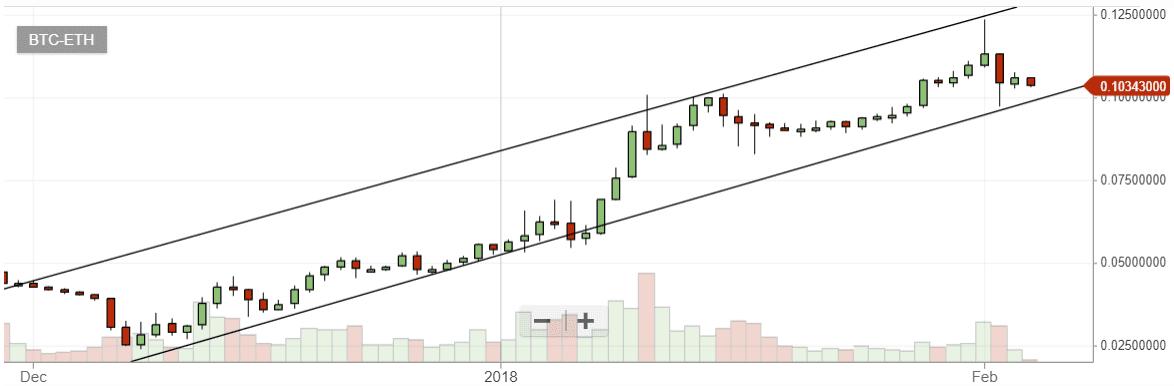Bitcoin graph bittrex 03 / Bitcoin cash price chart volume