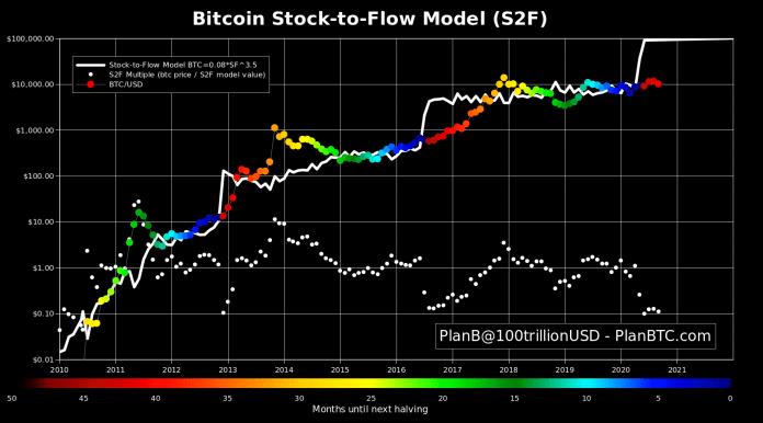 Bitcoin na začátku parabolického trendu - Zdroj: PlanB Twitter