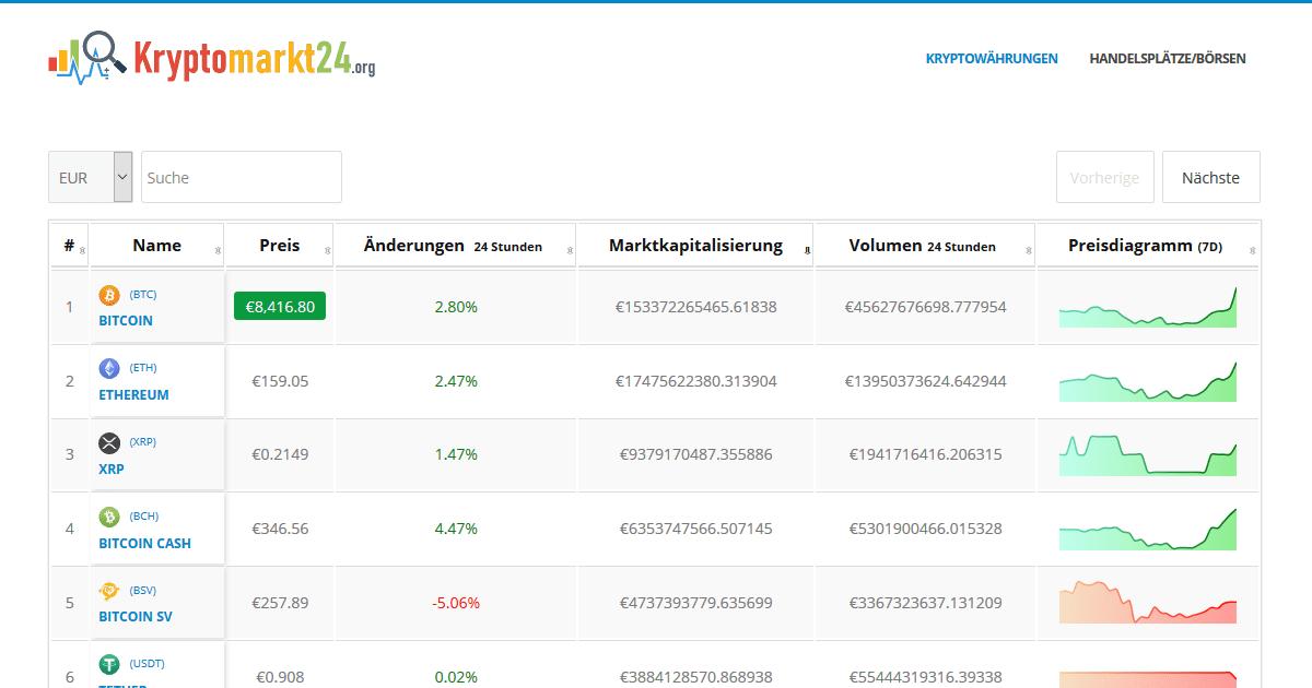 Krypto-Markt heute inr