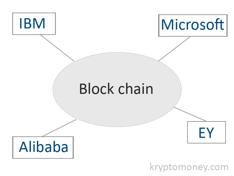 Alibaba, EY, IBM and Microsoft Implements Blockchain