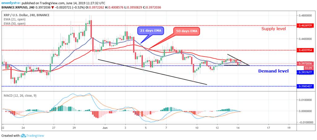 Ripple Price Prediction - Bullish Breakout Towards $0.42 Is Expected