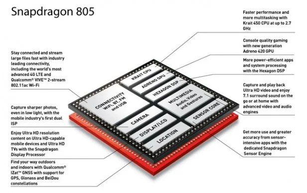 Snapdragon 805 vs 801 vs 800