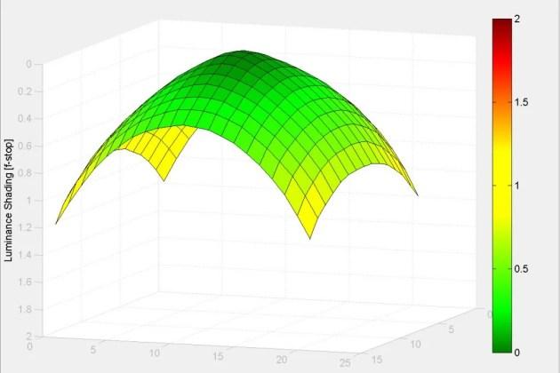 Тамрон 70-200мм G2 - затенение 200мм f / 2.8