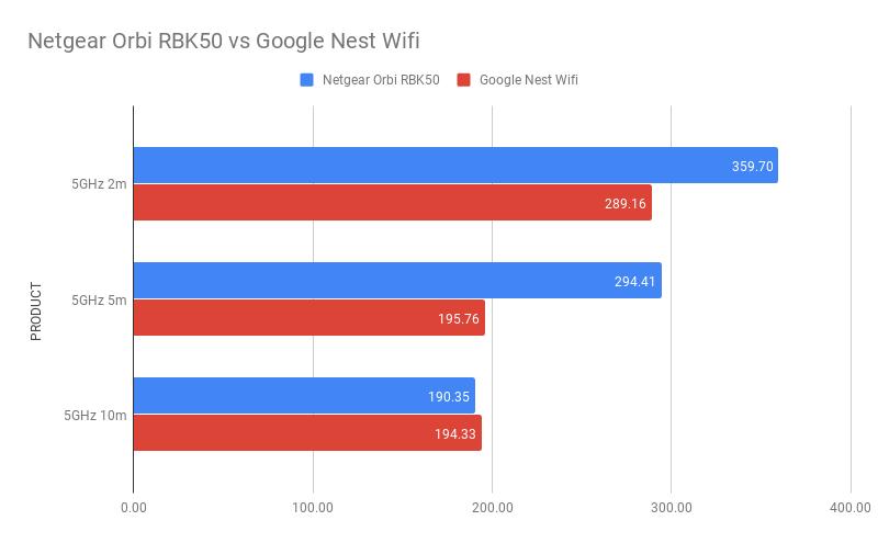 График производительности Google Nest Wifi