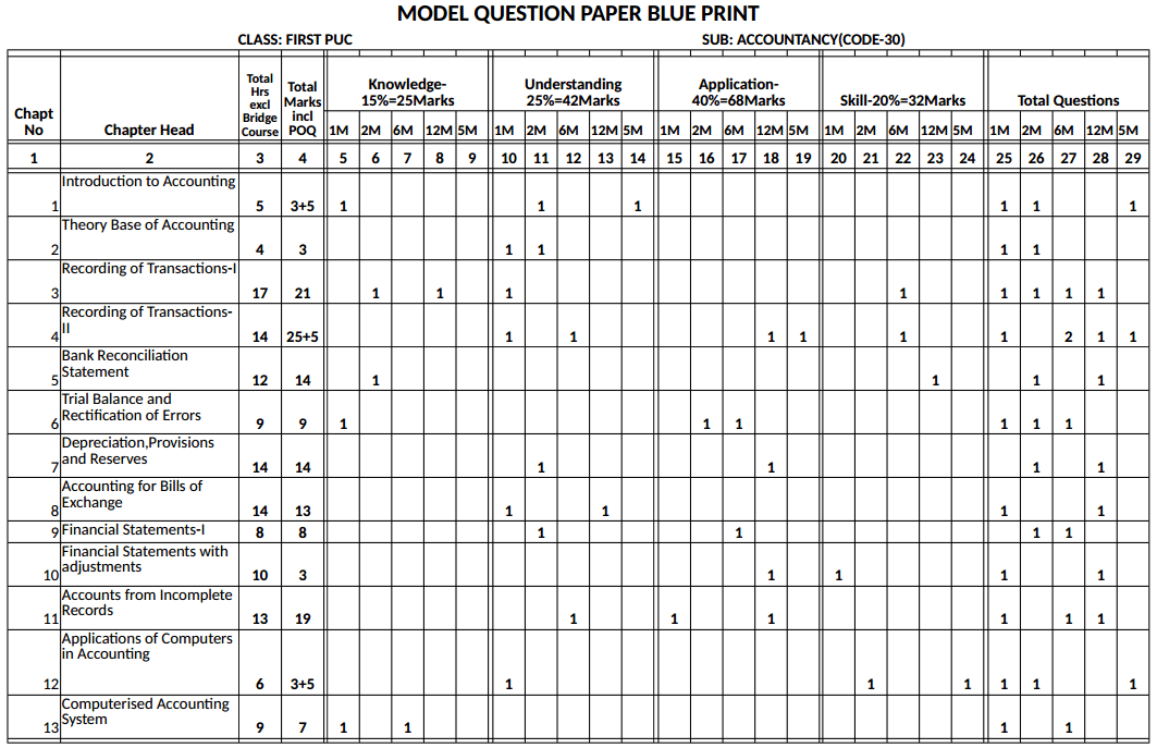 Karnataka 1st PUC Accountancy Blue Print of Model Question Paper