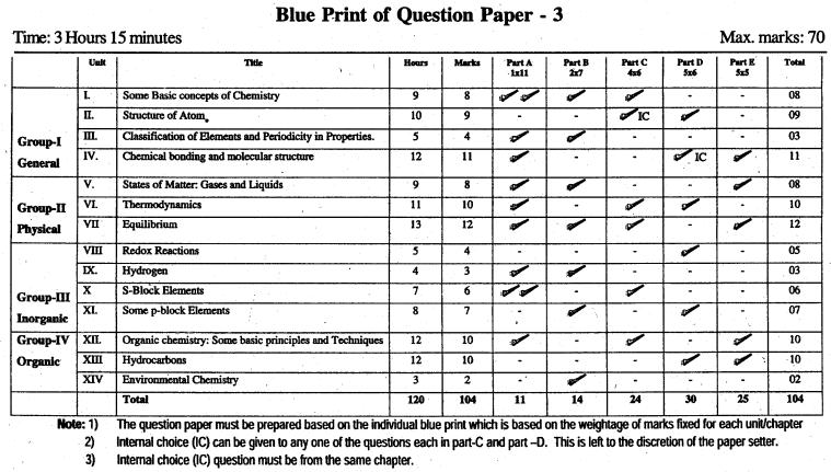 Karnataka 1st PUC Chemistry Blue Print of Model Question Paper 3
