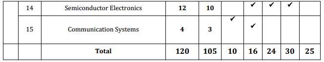 Karnataka 2nd PUC Physics Blue Print of Model Question Paper 2.1