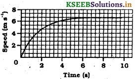 KSEEB Solutions for Class 9 Science Chapter 8 Motion 9