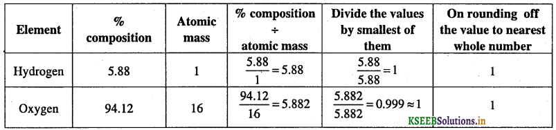 1st PUC Chemistry Question Bank Chapter 1 Some Basic Concepts of Chemistry - 20