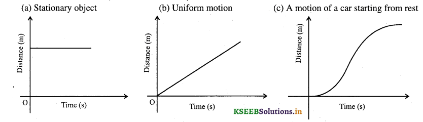 1st PUC Physics Question Bank Chapter 3 Motion in a Straight Line - 1
