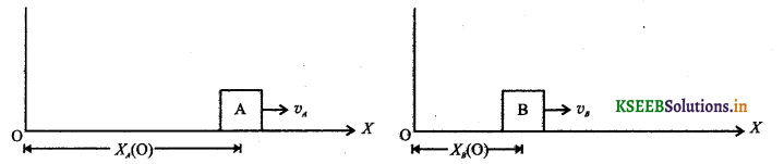 1st PUC Physics Question Bank Chapter 3 Motion in a Straight Line - 10