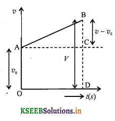 1st PUC Physics Question Bank Chapter 3 Motion in a Straight Line - 5