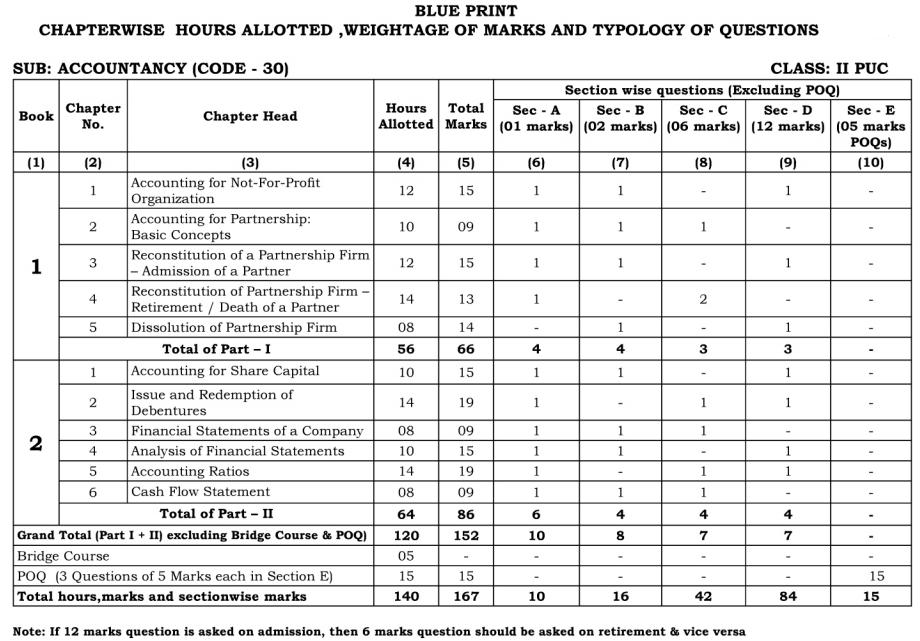 Karnataka 2nd PUC Accountancy Blue Print of Model Question Paper
