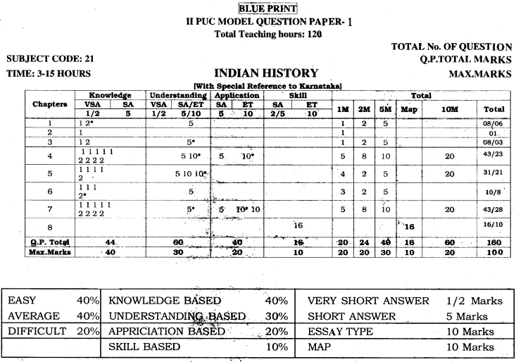 2nd PUC History Blue Print of Model Question Paper 1