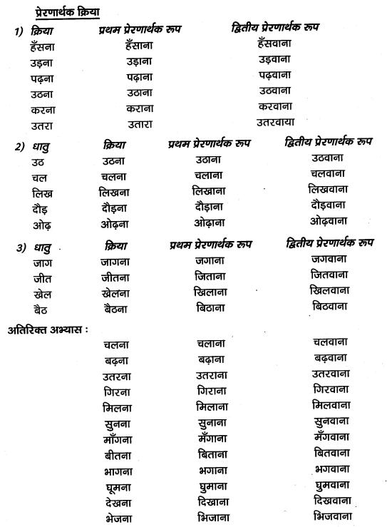 KSEEB SSLC Class 10 Hindi Grammar व्याकरण 1