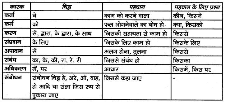 KSEEB SSLC Class 10 Hindi Grammar व्याकरण 5