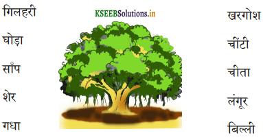 KSEEB Solutions for Class 6 Hindi वल्लरी Chapter 21 चतुर बंदर 3
