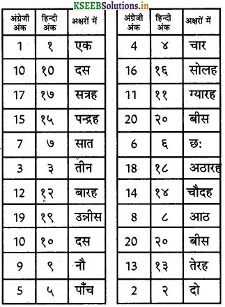 KSEEB Solutions for Class 6 Hindi वल्लरी Chapter 7 गिनती (1 से 20 तक) 9