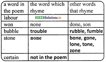 KSEEB Solutions for Class 7 English Poem Chapter 4 Froth and Bubble 2