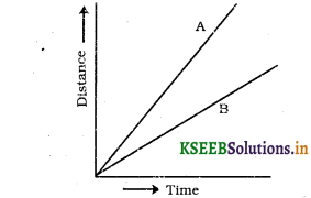 KSEEB Solutions for Class 7 Science Chapter 13 Motion and Time 4