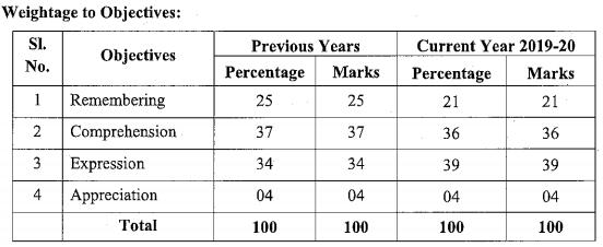 Karnataka SSLC English Model Question Papers with Answers 1st Language 1
