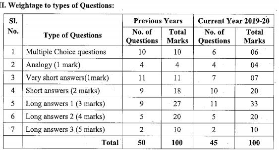 Karnataka SSLC English Model Question Papers with Answers 1st Language 3