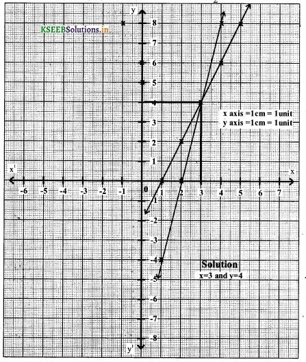 Karnataka SSLC Maths Model Question Paper 3 with Answers - 41