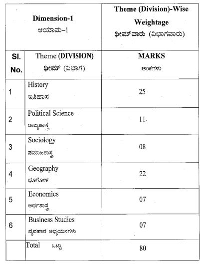 Karnataka SSLC Social Science Model Question Papers with Answers 1