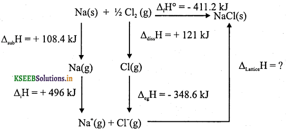 1st PUC Chemistry Question Bank Chapter 6 Thermodynamics - 13