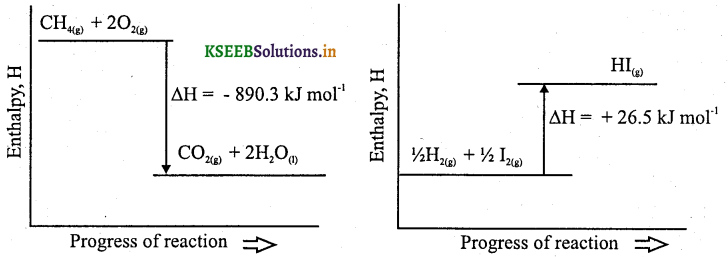 1st PUC Chemistry Question Bank Chapter 6 Thermodynamics - 23
