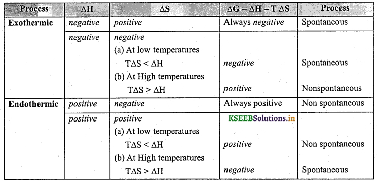 1st PUC Chemistry Question Bank Chapter 6 Thermodynamics - 25