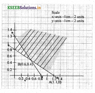 2nd PUC Basic Maths Question Bank Chapter 11 Linear Programming Problems 17
