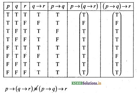 2nd PUC Basic Maths Question Bank Chapter 6 Mathematical Logic 4