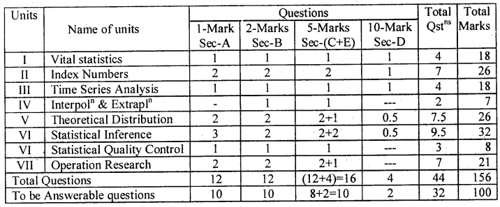 2nd PUC Statistics Blue Print of Model Question Paper