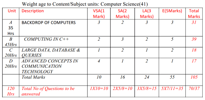 2nd PUC Computer Science Blue Print of Model Question Paper 1