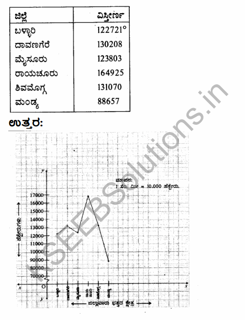 2nd PUC Geography Model Question Paper 2 with Answers in