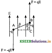 2nd PUC Physics Question Bank Chapter 1 Electric Charges and Fields 36