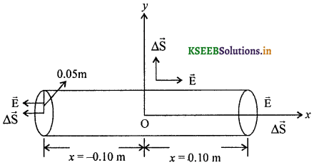 2nd PUC Physics Question Bank Chapter 1 Electric Charges and Fields 75