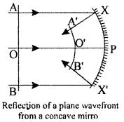 2nd PUC Physics Question Bank Chapter 10 Wave Optics 15