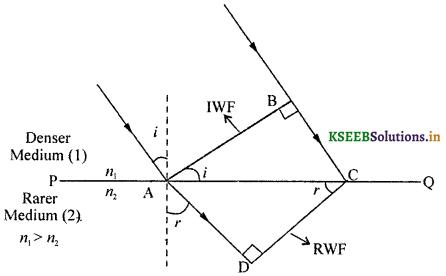 2nd PUC Physics Question Bank Chapter 10 Wave Optics 20