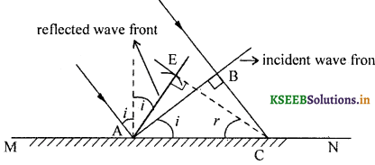 2nd PUC Physics Question Bank Chapter 10 Wave Optics 22