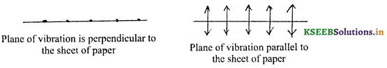2nd PUC Physics Question Bank Chapter 10 Wave Optics 3